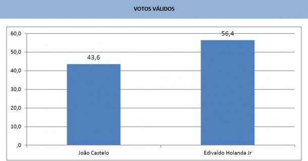 O Data M divulgou neste sábado (27) a última rodada de pesquisas sobre as intenções de voto para prefeito em São Luís.
