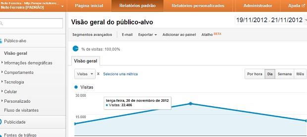 Nesta terça-feira (20) o Blog do Neto Ferreira alcançou 22.406 acessos únicos. Foto: Google Analytics / Neto Ferreira / Reprodução