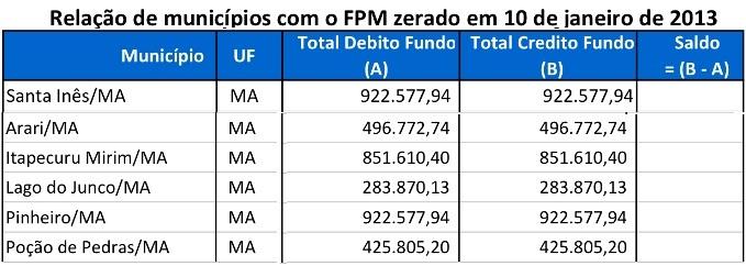 Tabela do não pagamento das prefeituras.