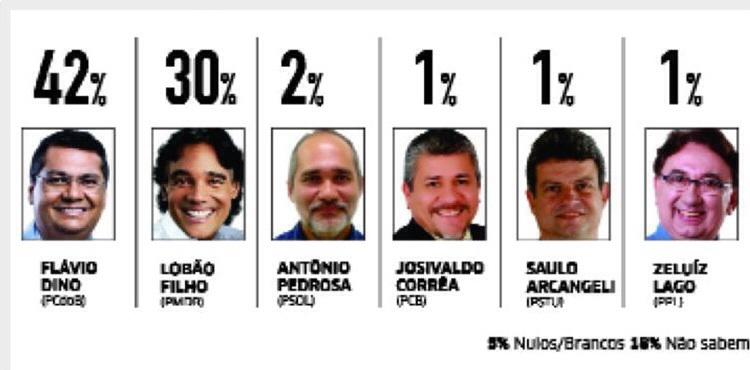 Candidatos ao governo do Maranhão. (Arte O Estado do Maranhão).
