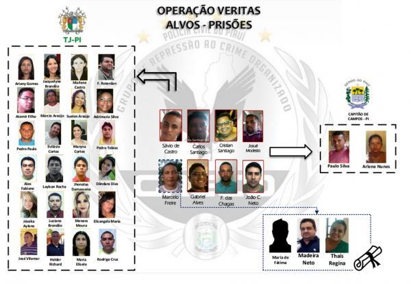 presos-na-operacao-veritas-350850