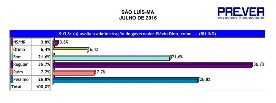 Pesquisa-São Luís8