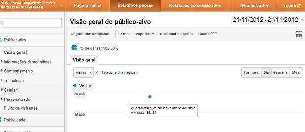 Nesta quarta-feira (21) o blog registrou 26.134 acessos únicos. Foto: Google Analytics / Neto Ferreira / Reprodução