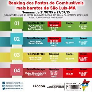 Ranking dos menores preços de combustíveis em São Luís