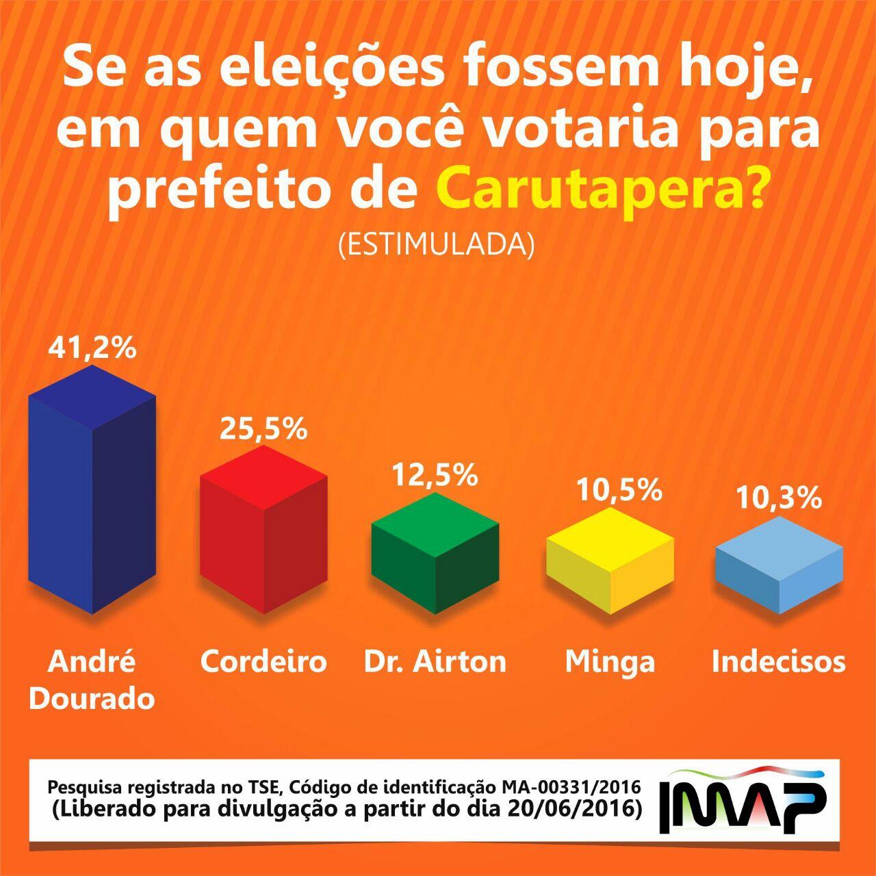 grafico carutapera